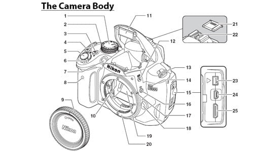 Learn every detail about your DSLR by reading the manual