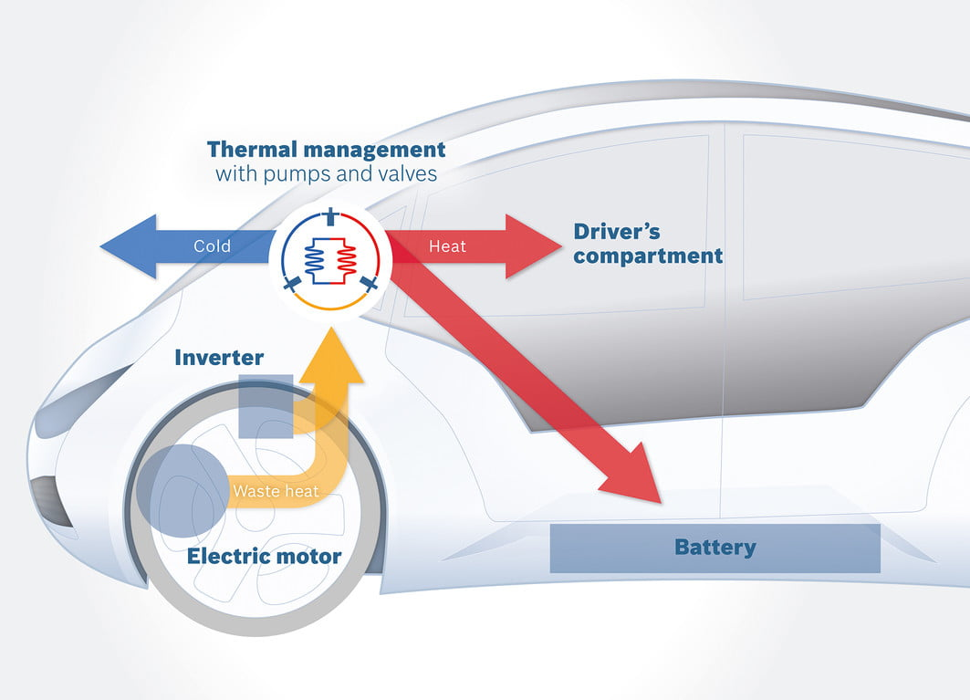 Bosch thermal management system