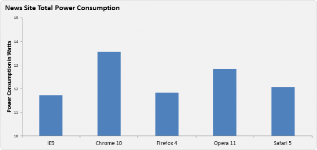 IE9 Energy Consumption Graph