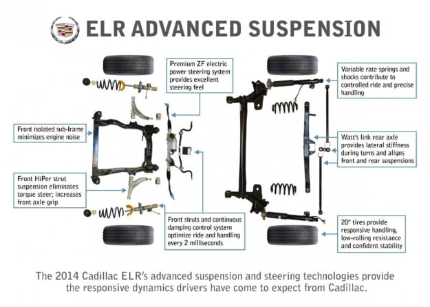 2014-Cadillac-ELR-Suspension-medium