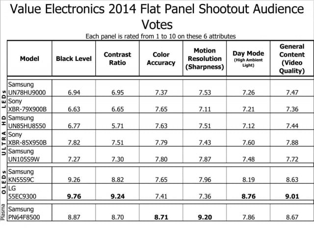 2014 Value Electronivs TV shootout results