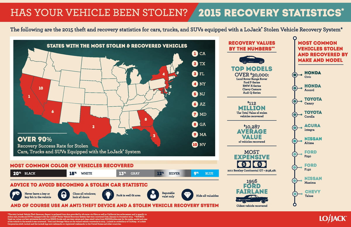 lojack connected car theft  recovery stats final