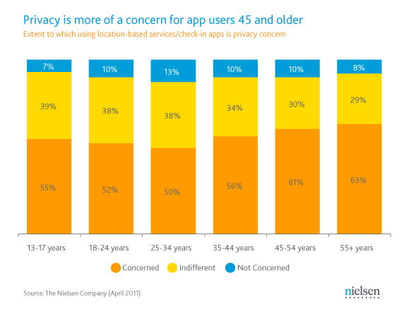 Nielsen mobile app privacy by age