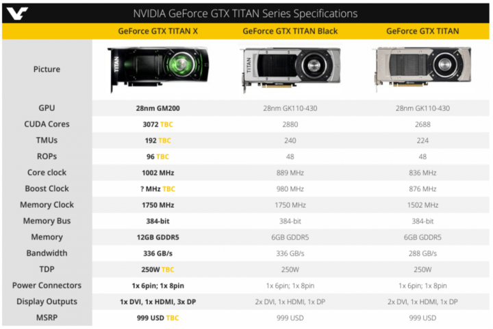 leak claims nvidias titan x will be as quick the z at a third of price  ni ub ( )