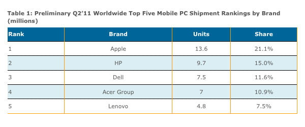DisplaySearch mobile pc vendors 2q2011