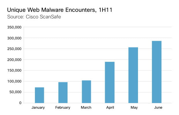 Cisco unique malware 2Q2011