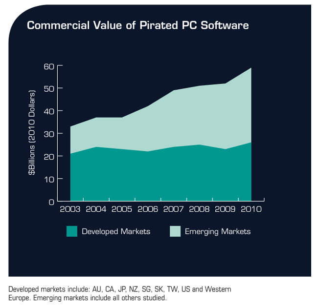 BSA Pirated Software Value 2010