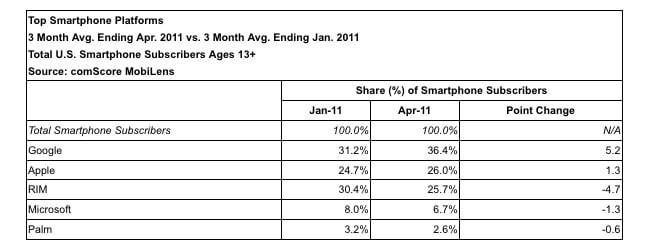 Comsore smartphone platform share feb-apr 2011