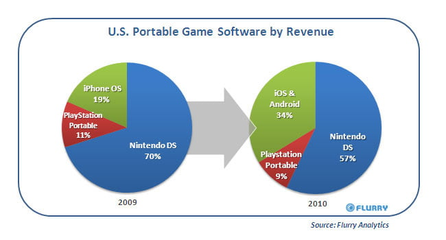 Flurry portable gaming market share 2009-2010