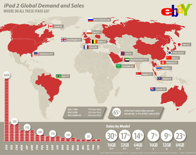 eBay iPad 2 international sales infographic