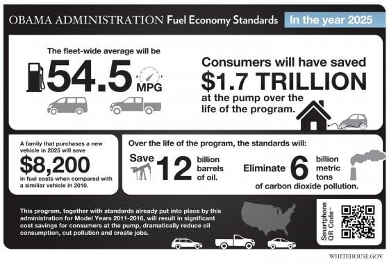 DOT and EPA mandate 54.5 mpg average fuel economy by 2025