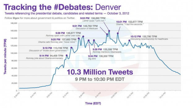 Twitter debate stats