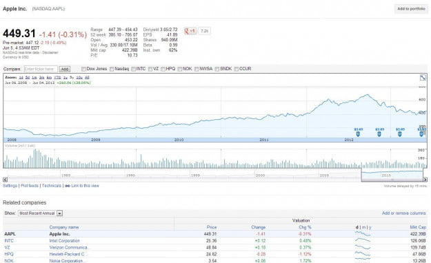 AAPL_stock