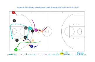 acceleration in the nba figure 6