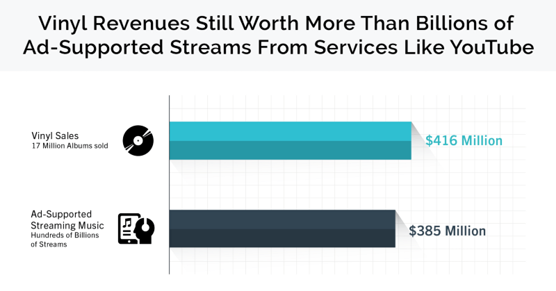 Graph showing ad-supported streaming revenue compared to vinyl sales