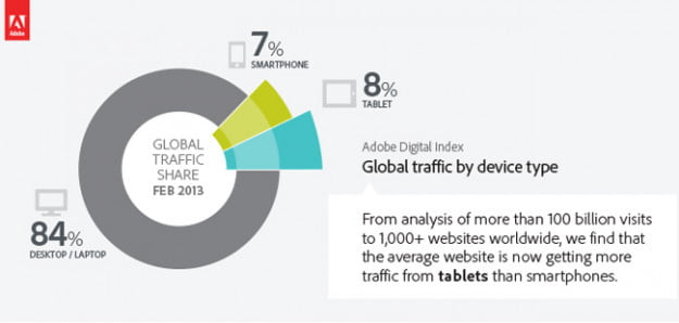 adobe-study-web-traffic