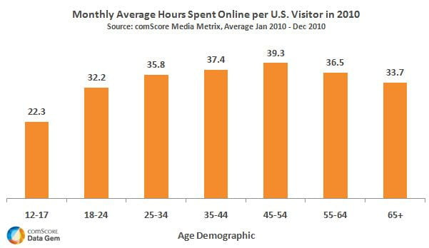 Age-Demo-US-Avg-Hours-Spent-Online-2010