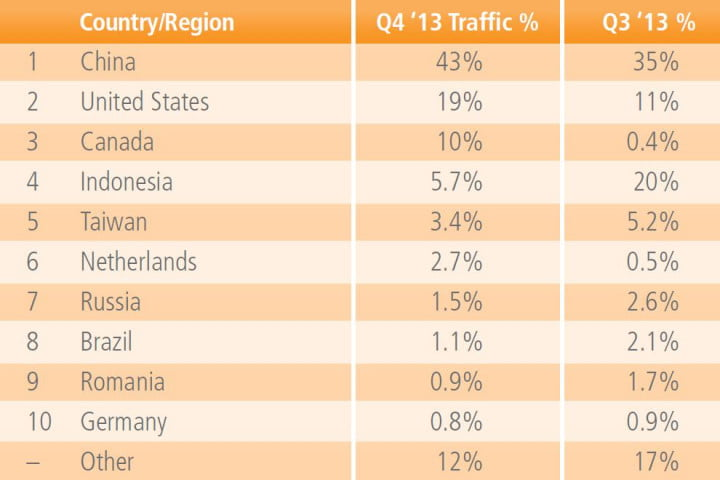 percent of ddos hacking attacks in q came from china report says akamai table