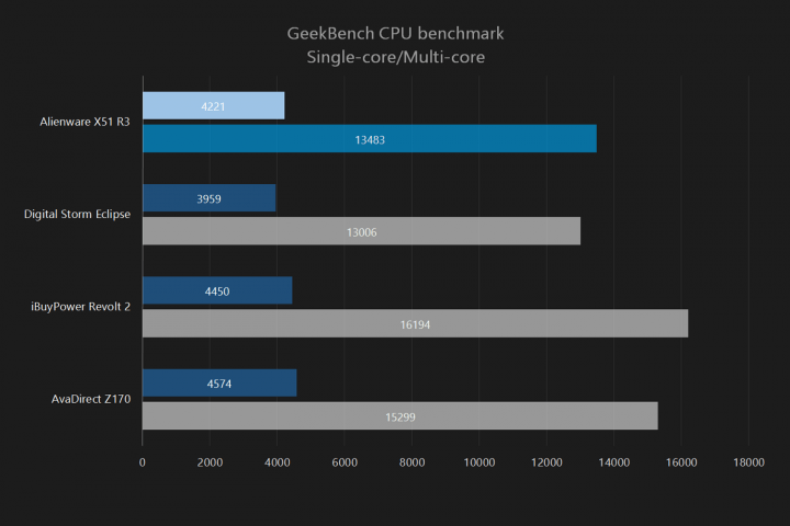 Alienware-X51-GeekBench-CPU-Benchmark-Single-Multi