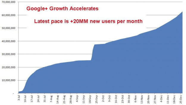 Allen Google+ growth estimates