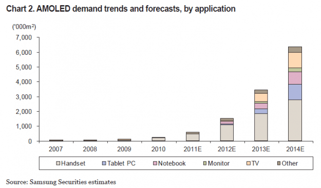 amoled demand trends and forecast