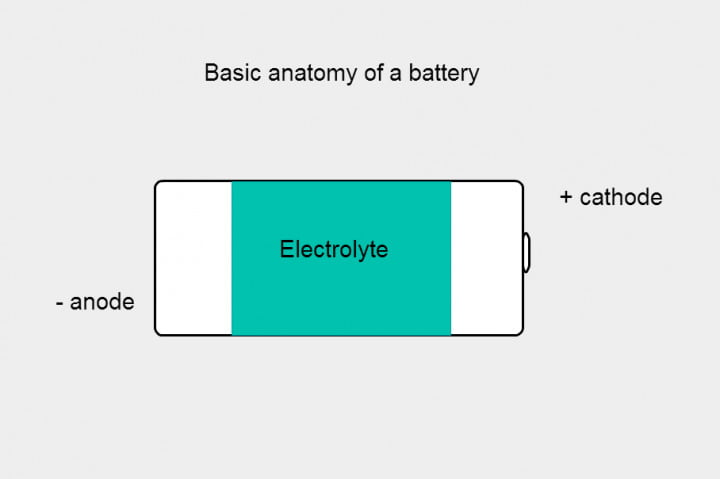 anatomy of battery