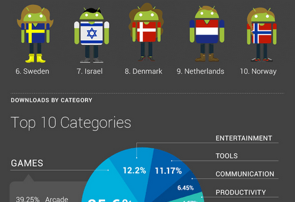 android app infographic