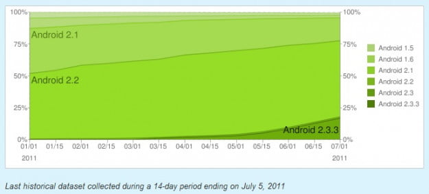 android-developer-fragmentation-chart-july-2011