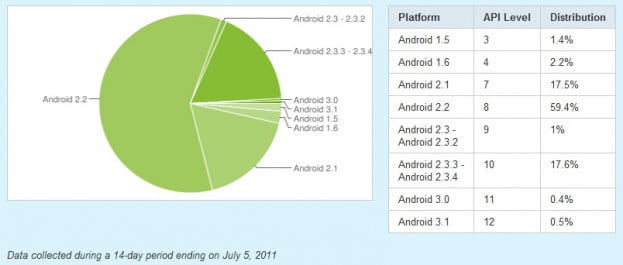 android-developer-fragmentation-pie-chart-july-2011
