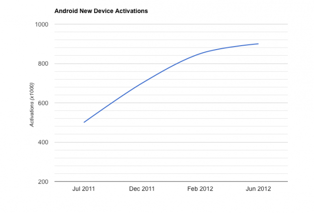 Android new device activations (chart June 2012)
