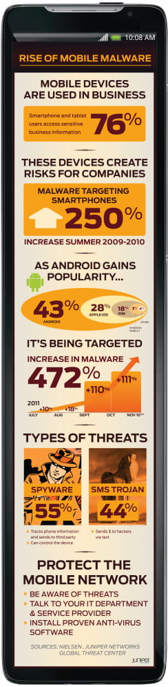 Juniper Networks Android Malware infographic Nov 2011