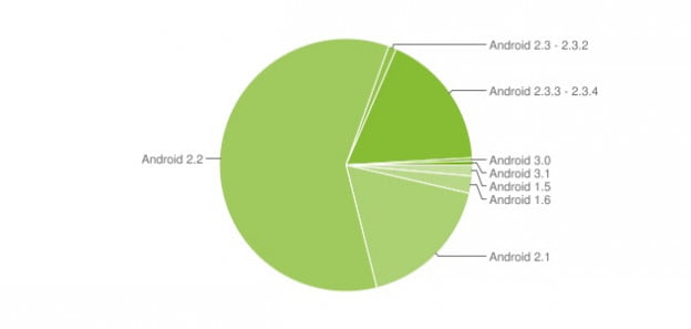 android-version-developer-pie-chart-2011