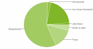 Android version distribution Sept 4 2012
