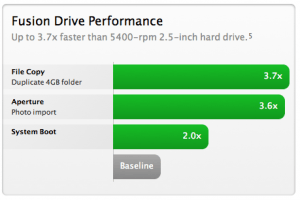 Apple Fusion Drive performance claims