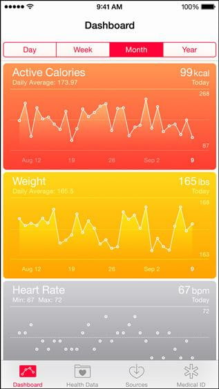 awesome mobile trends coming in apple health