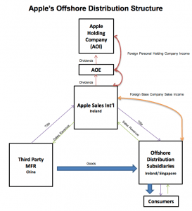 Apple offshore subsidiary cash flow
