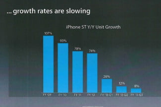 iPhone's growth rate (Source: Apple)