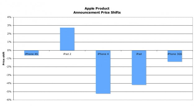 Apple anouncement stock price shifts