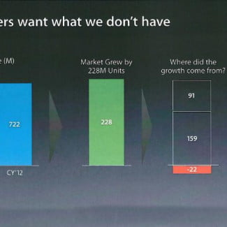Larger and cheaper phones eating up sales (Source: Apple)