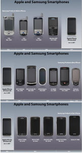 Apple Samsung - Samsung phones before/after iPhone