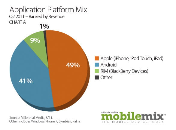 android popularity up  percent study shows applicationplatformmix