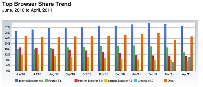 Net Applications browser share (April 2011)