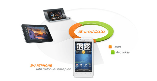 AT&T Mobile Share plans graphic