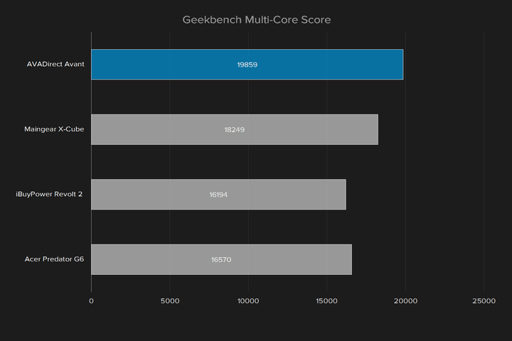 avadirect avant  review geekbench multi core