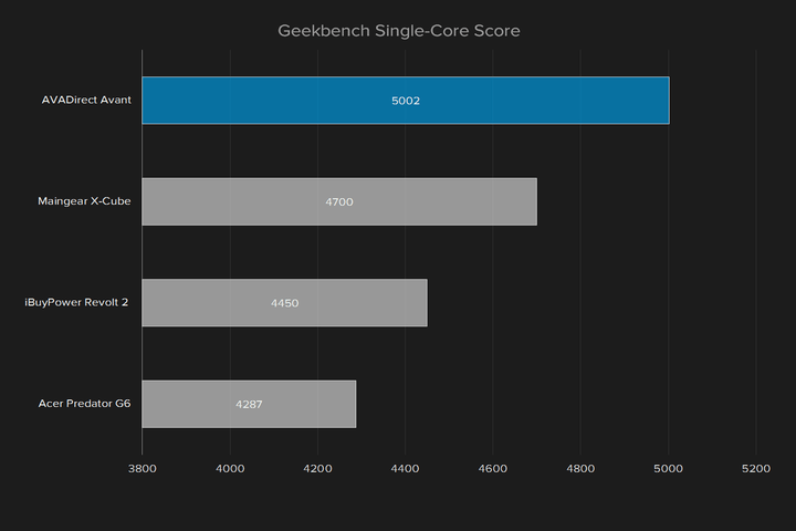 avadirect avant  review geekbench single core