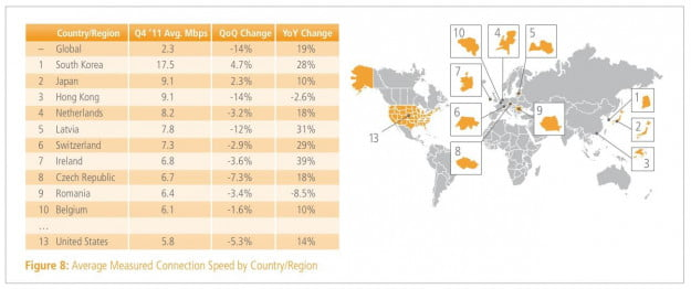 Akamai average connect speed country/region Q4 2011