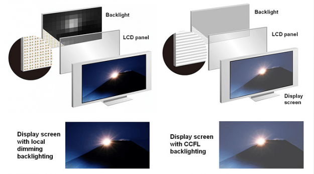 Backlighting comparison