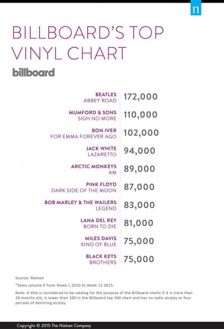 billboard-top-vinyl-chart-2010-2015