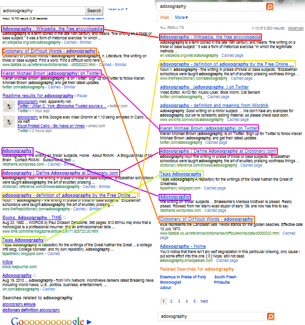 bing-vs-google-identical-results-comparison-word-adoxography