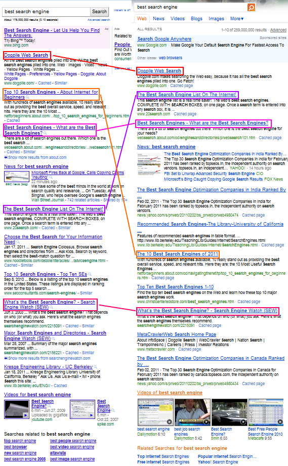 bing-vs-google-identical-results-comparison-word-best-search-engine